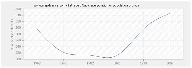 Latrape : Cubic interpolation of population growth