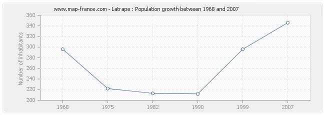 Population Latrape