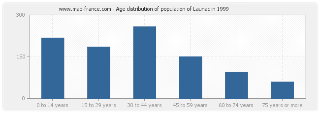 Age distribution of population of Launac in 1999