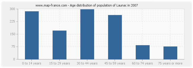Age distribution of population of Launac in 2007