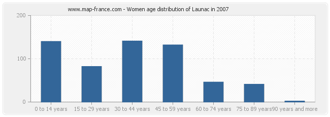 Women age distribution of Launac in 2007
