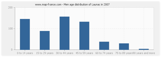 Men age distribution of Launac in 2007