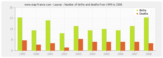 Launac : Number of births and deaths from 1999 to 2008