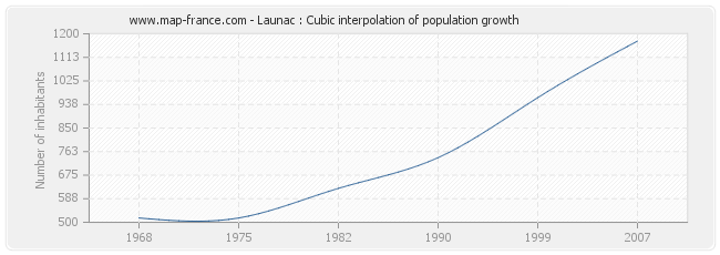 Launac : Cubic interpolation of population growth