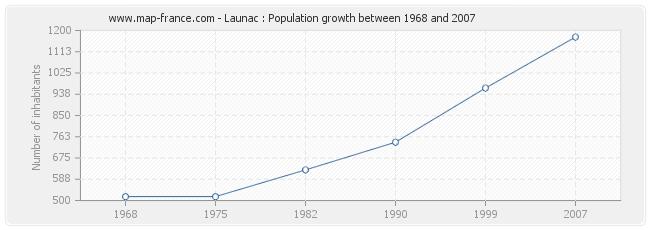 Population Launac