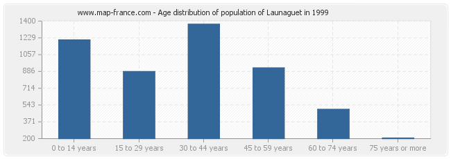 Age distribution of population of Launaguet in 1999