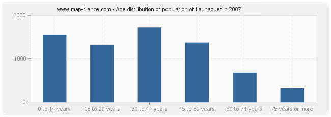 Age distribution of population of Launaguet in 2007