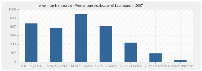 Women age distribution of Launaguet in 2007