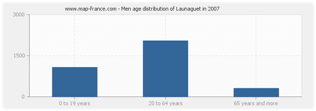 Men age distribution of Launaguet in 2007