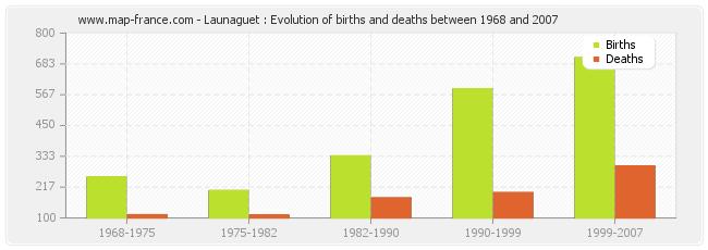 Launaguet : Evolution of births and deaths between 1968 and 2007