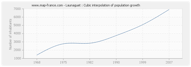 Launaguet : Cubic interpolation of population growth