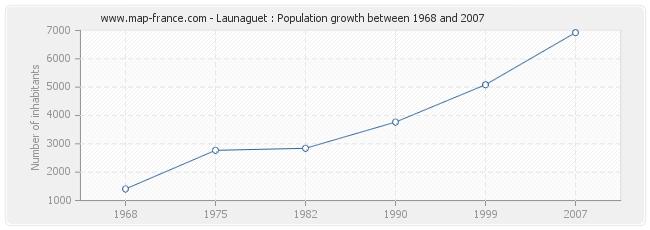 Population Launaguet