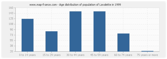 Age distribution of population of Lavalette in 1999