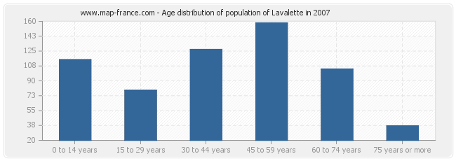 Age distribution of population of Lavalette in 2007