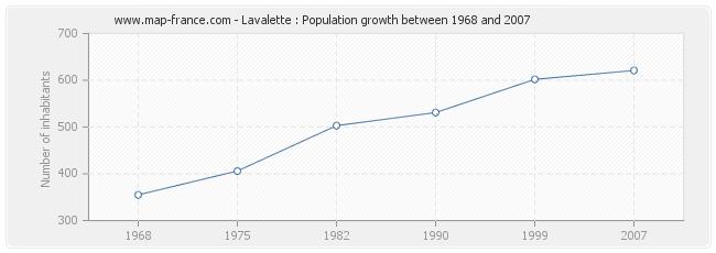 Population Lavalette