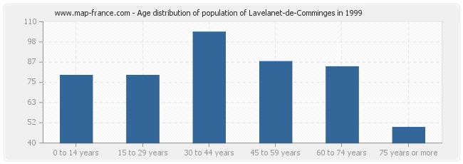 Age distribution of population of Lavelanet-de-Comminges in 1999