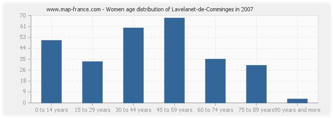 Women age distribution of Lavelanet-de-Comminges in 2007