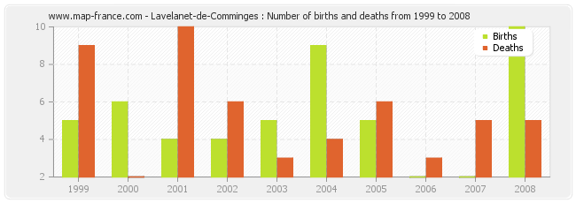 Lavelanet-de-Comminges : Number of births and deaths from 1999 to 2008