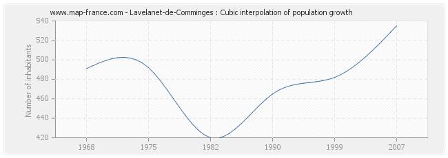 Lavelanet-de-Comminges : Cubic interpolation of population growth