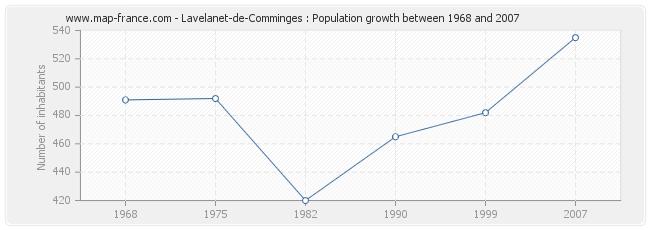 Population Lavelanet-de-Comminges