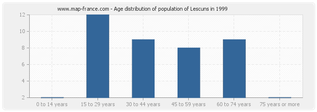 Age distribution of population of Lescuns in 1999