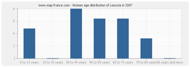 Women age distribution of Lescuns in 2007