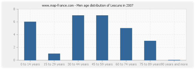 Men age distribution of Lescuns in 2007