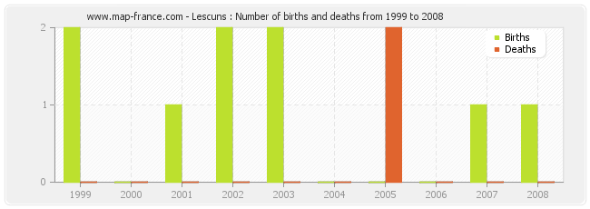 Lescuns : Number of births and deaths from 1999 to 2008