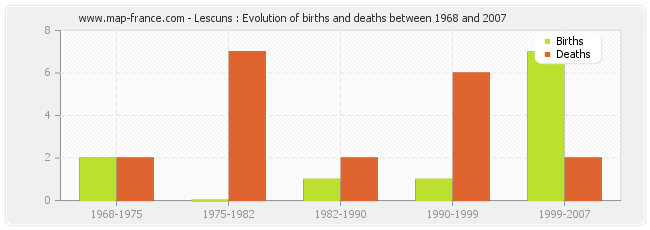 Lescuns : Evolution of births and deaths between 1968 and 2007
