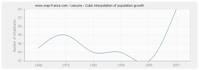 Lescuns : Cubic interpolation of population growth