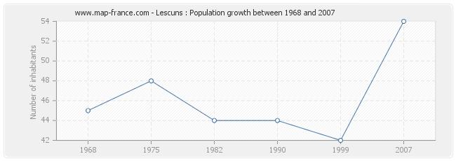 Population Lescuns