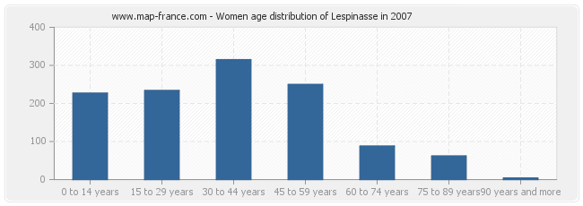 Women age distribution of Lespinasse in 2007