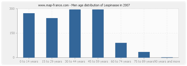 Men age distribution of Lespinasse in 2007