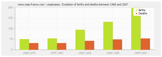 Lespinasse : Evolution of births and deaths between 1968 and 2007