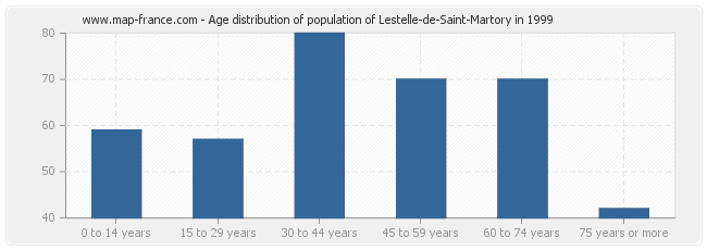 Age distribution of population of Lestelle-de-Saint-Martory in 1999