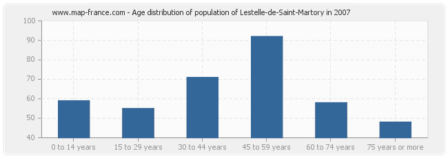 Age distribution of population of Lestelle-de-Saint-Martory in 2007