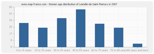 Women age distribution of Lestelle-de-Saint-Martory in 2007