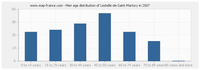 Men age distribution of Lestelle-de-Saint-Martory in 2007