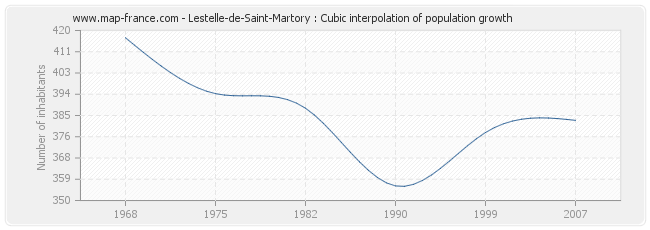 Lestelle-de-Saint-Martory : Cubic interpolation of population growth