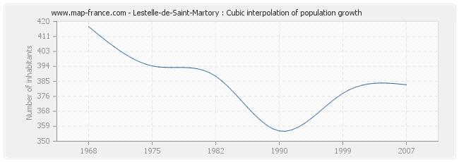 Lestelle-de-Saint-Martory : Cubic interpolation of population growth