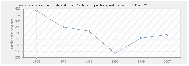 Population Lestelle-de-Saint-Martory