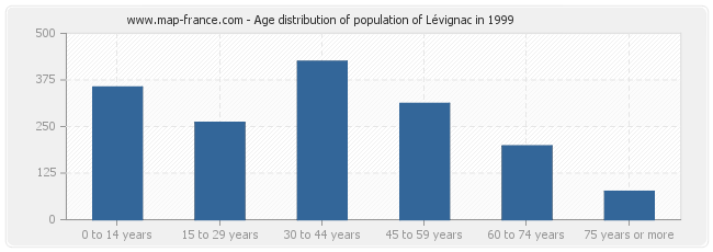 Age distribution of population of Lévignac in 1999