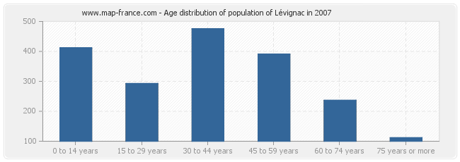 Age distribution of population of Lévignac in 2007