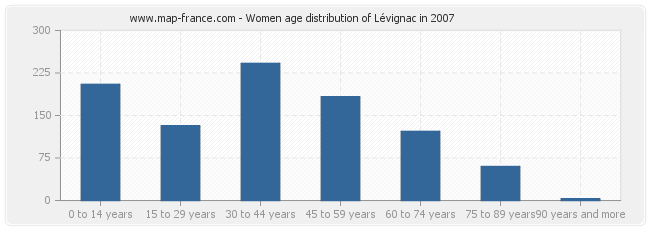 Women age distribution of Lévignac in 2007