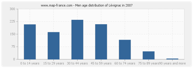 Men age distribution of Lévignac in 2007