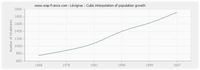 Lévignac : Cubic interpolation of population growth