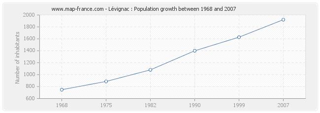 Population Lévignac