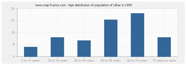 Age distribution of population of Lilhac in 1999