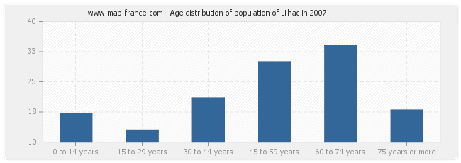 Age distribution of population of Lilhac in 2007