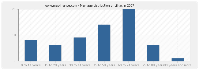 Men age distribution of Lilhac in 2007